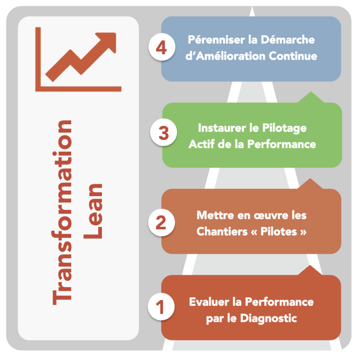 Lean Management - Les 4 Etapes de la Transformation Lean